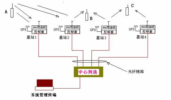 光纤链路经过光端机,通过pcm模块将e1转换成e/m 接口与同播基站和判选